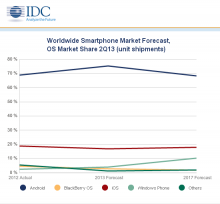 IDC Reports on mobile